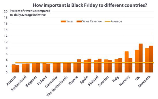 Black friday importance in different countries