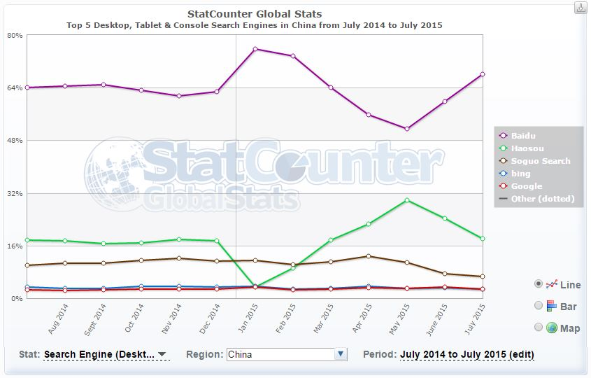 Statistieken China